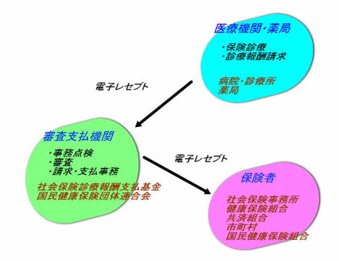 レセプト 電算 処理 システム 用 コード